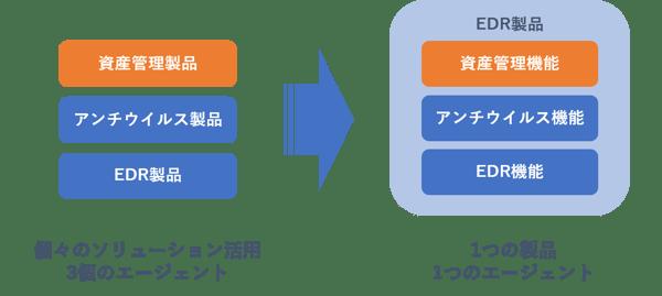 SecureSketCH_EDRエージェント型