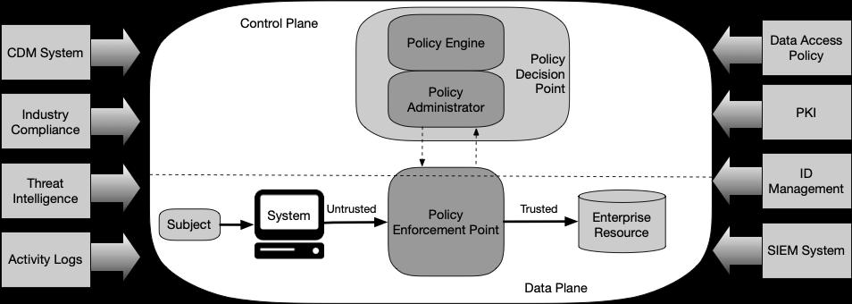 SecureSketCH_NISTSP800-207で定義されるゼロトラストの論理コンポーネント