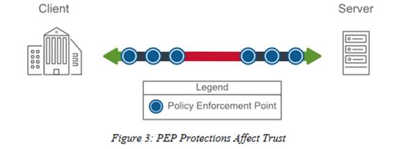 SecureSketCH_PEPの配置地点の柔軟性