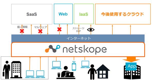 SecureSketCH_netskope01