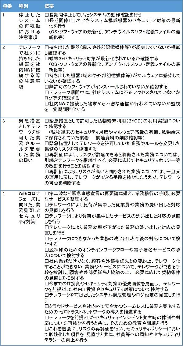 SecureSketCH_JNSA_緊急事態宣言解除後のセキュリティチェックリスト