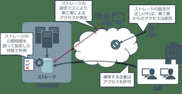 SecureSketCH_CSPM02