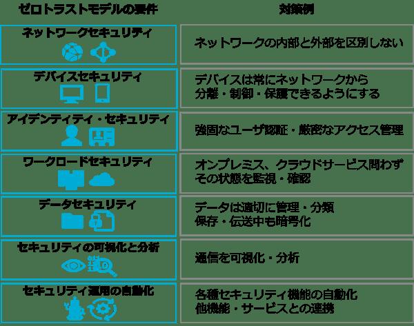 SecureSketCH_ゼロトラストモデルを構成する要素