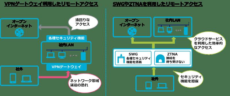 SecureSketCH_リモートアクセス例
