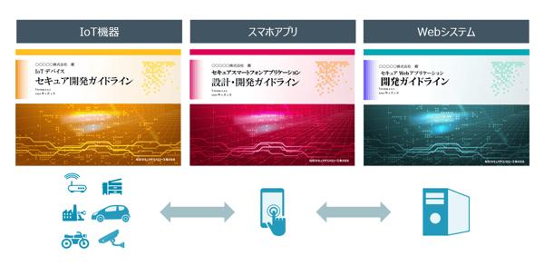 SecureSketCH_「IoT開発ガイドライン」の表紙等