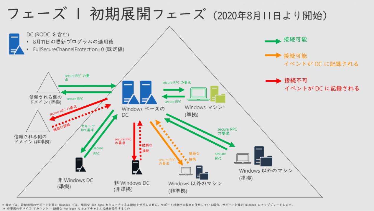 SecureSketCH_フェーズ1