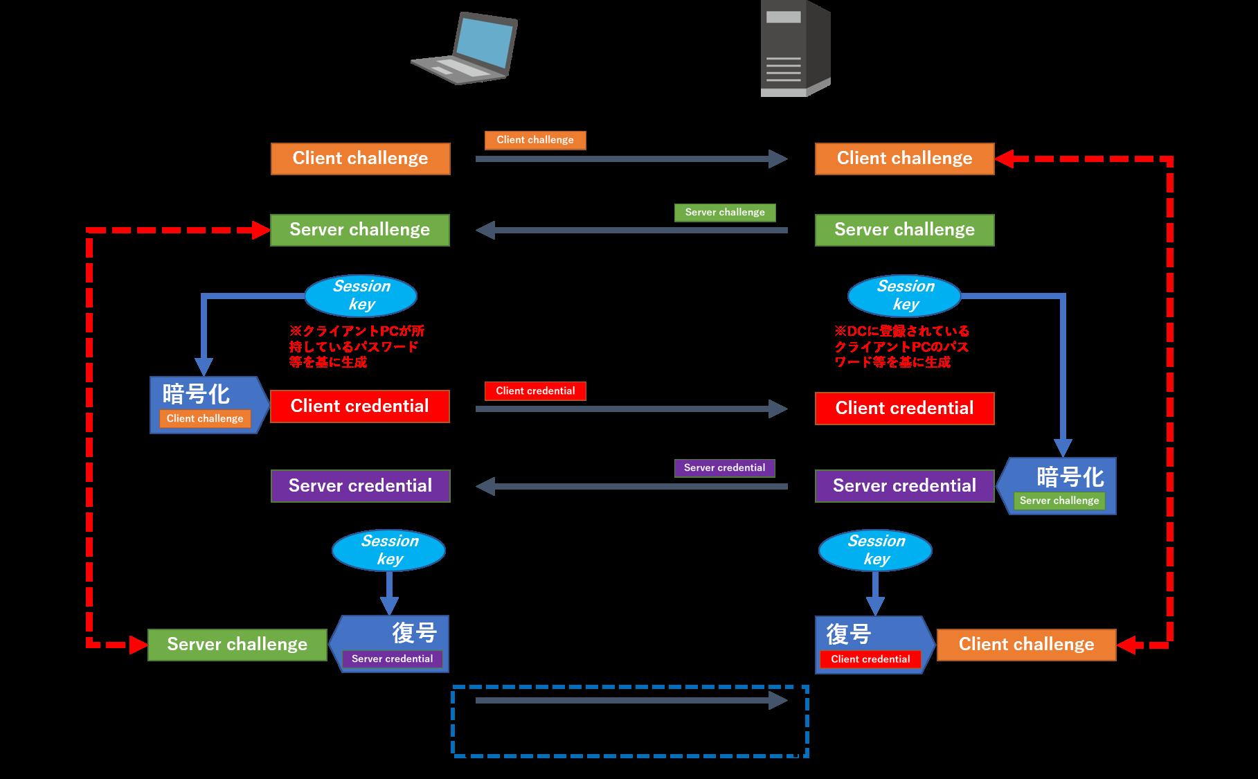 SecureSketCH_フロー図1