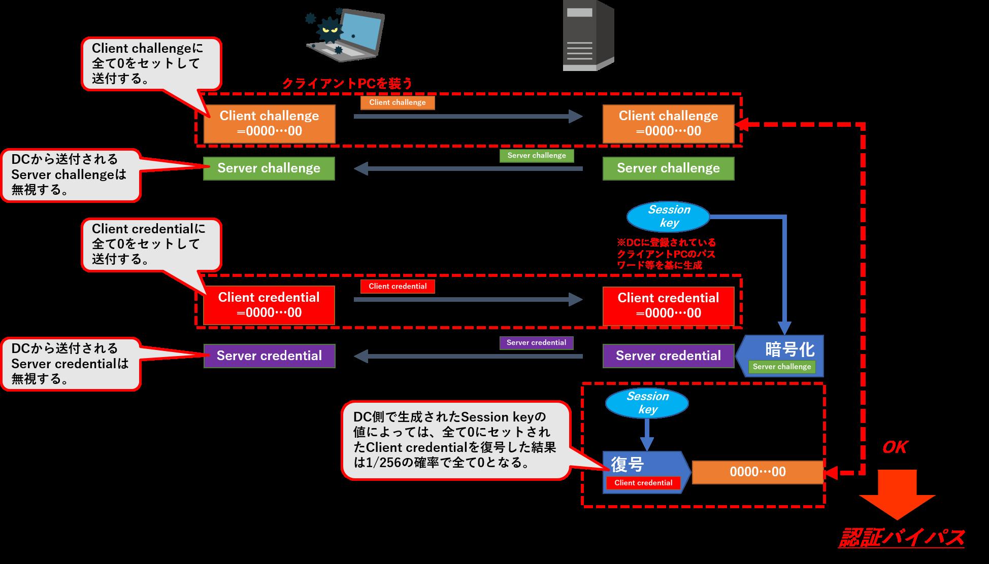 SecureSketCH_フロー図2