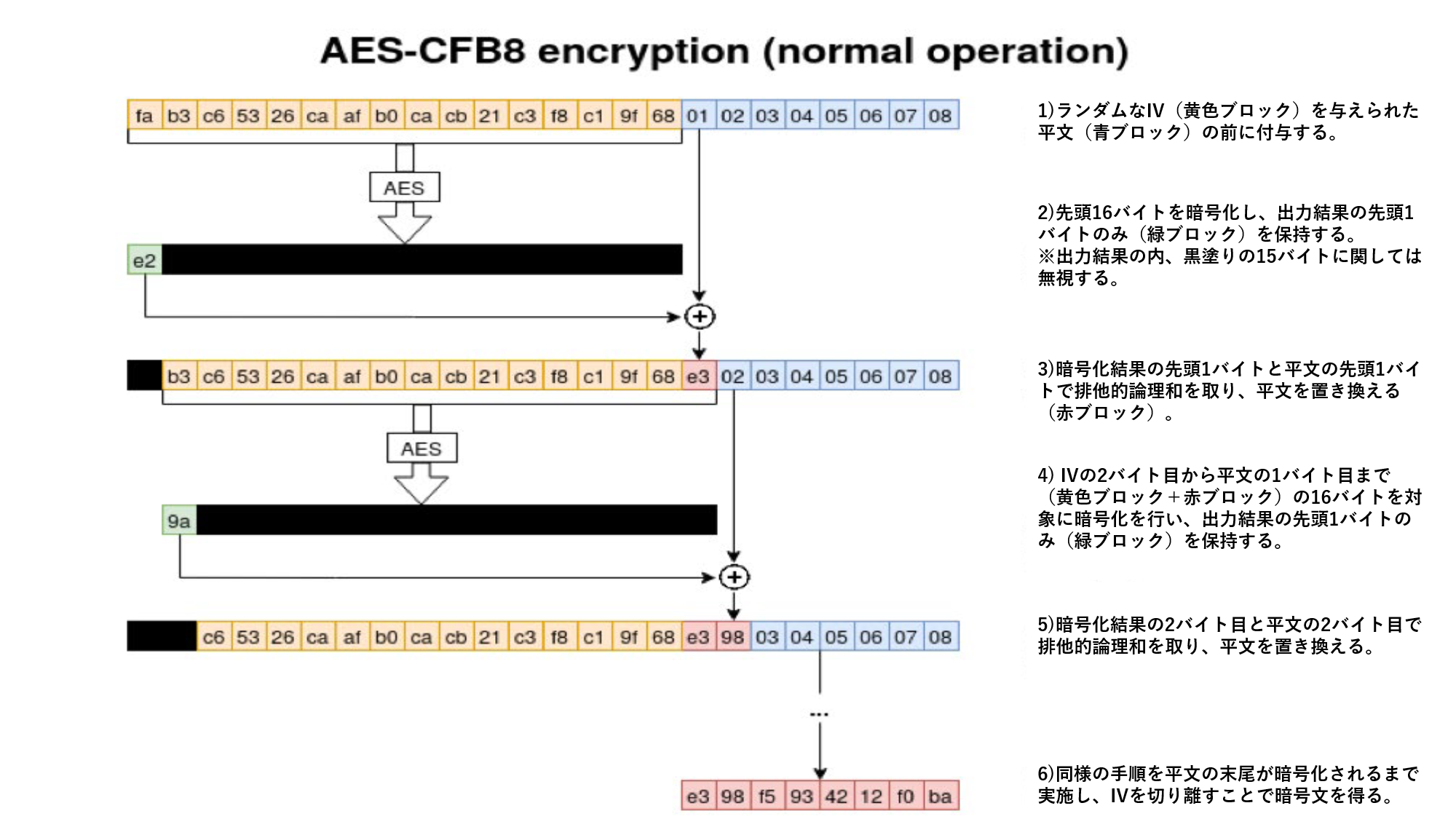 SecureSketCH_AES-CFBencryption_normal