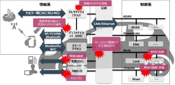 図1:車載ECUと自動車の構成