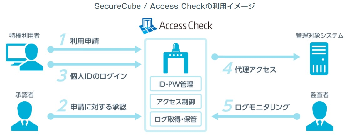 SecureCube_AccessCheck利用イメージ