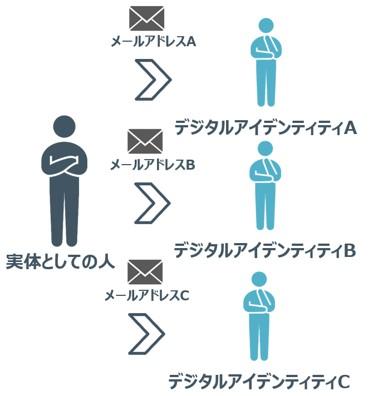 デジタルアイデンティティ_2