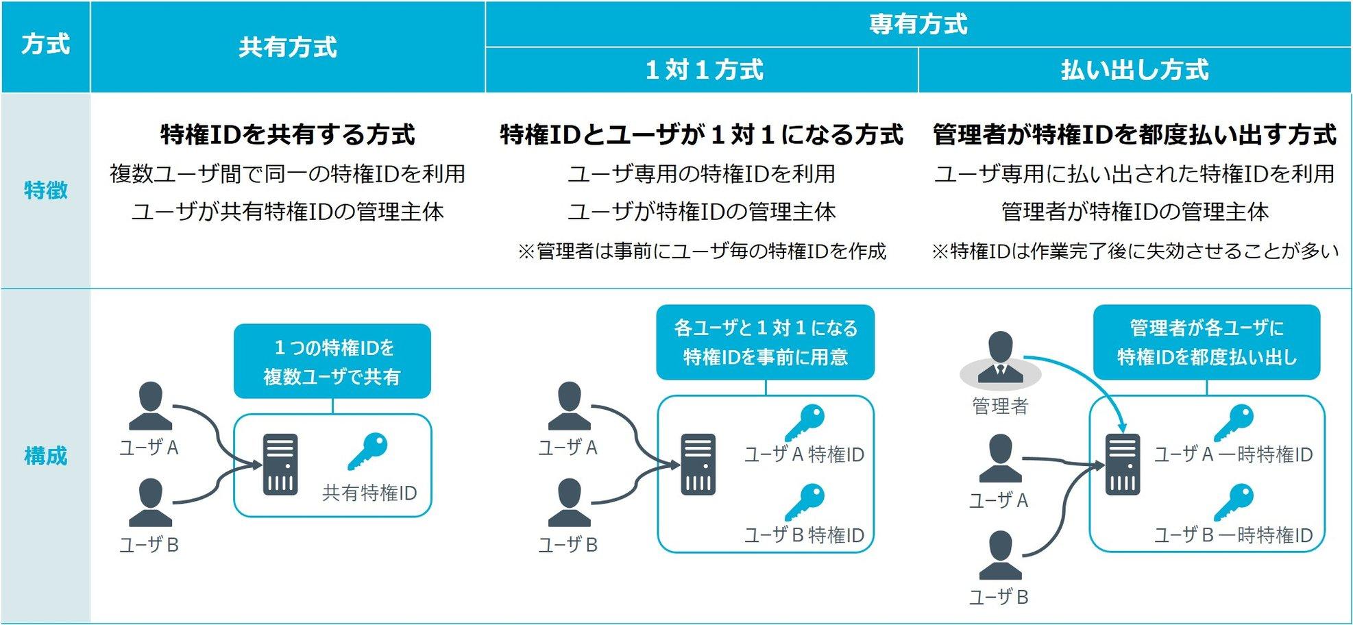 図1_ID管理方式の差異
