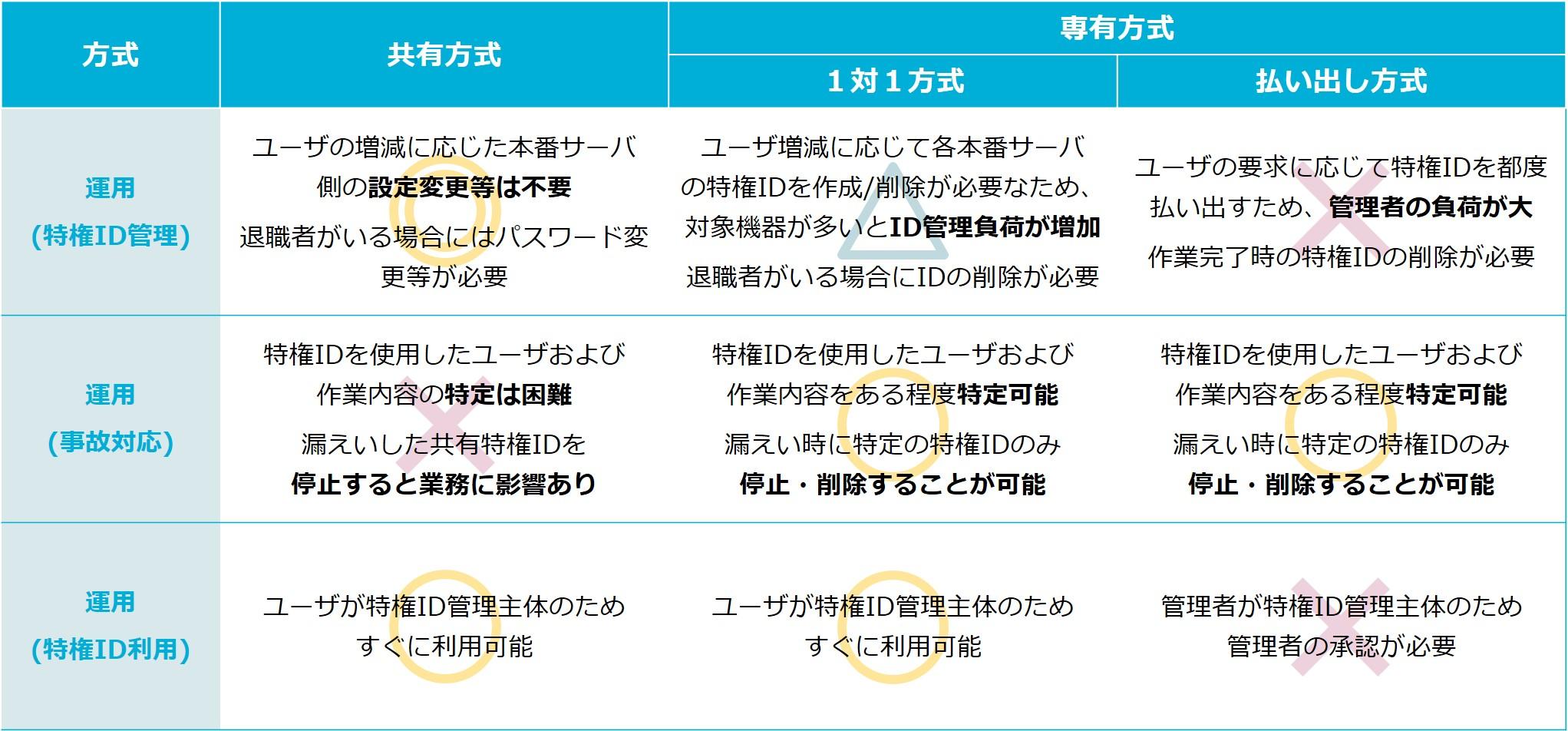 図3_運用の観点
