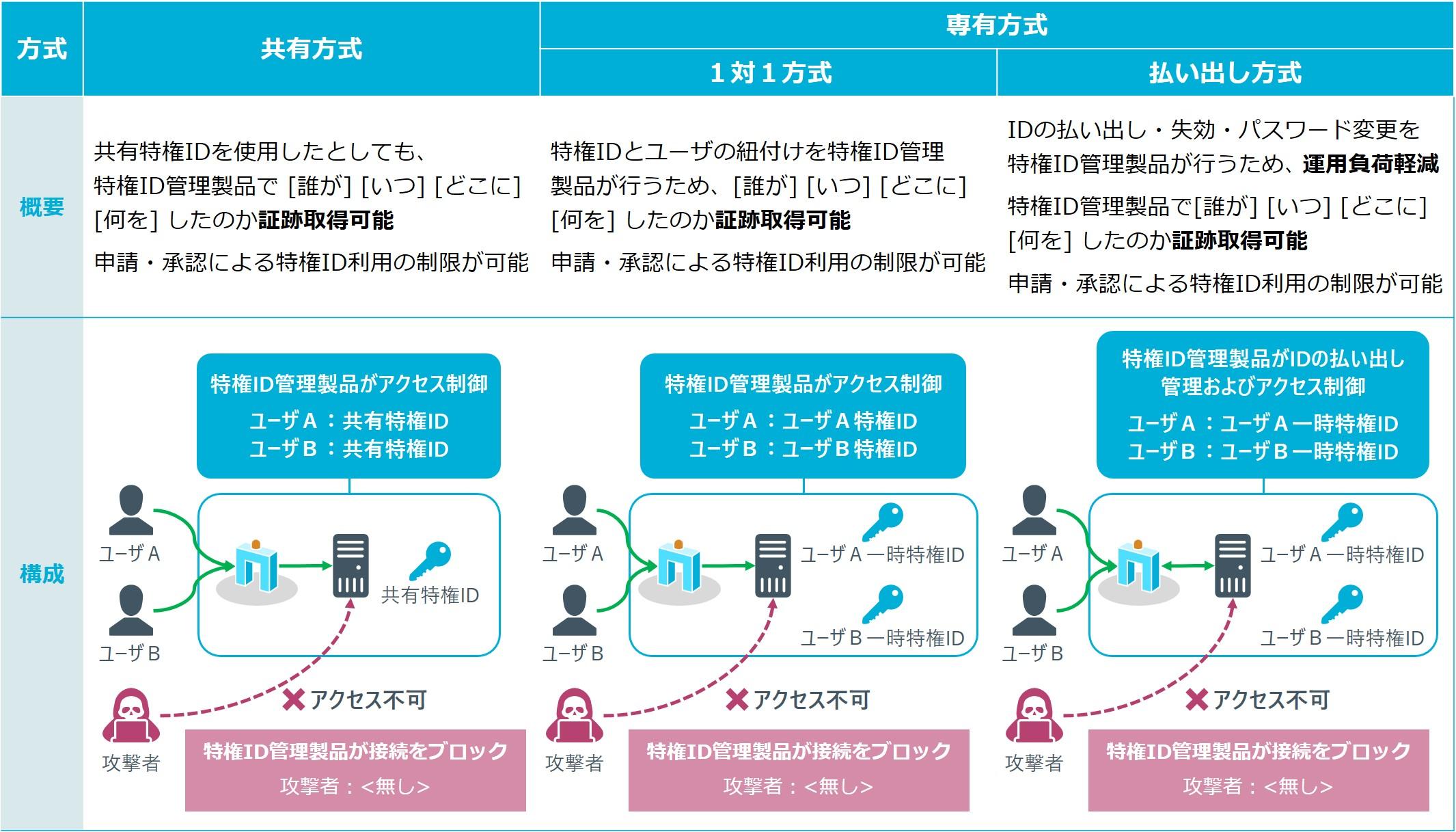 図4_特権ID管理製品の適用