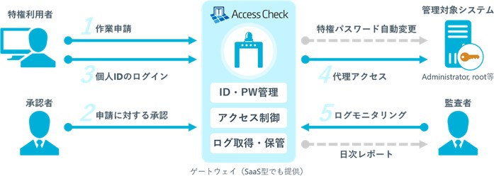 SecureCubeAccessCheckの利用イメージ
