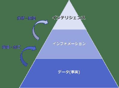 pyramid of information