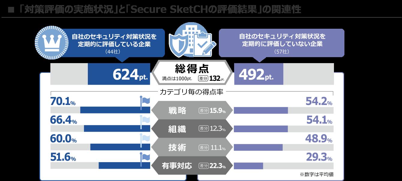 Secure_SketCH_blog_OODA_1