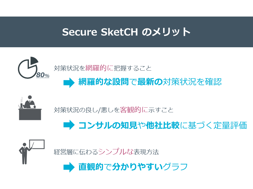 secure sketch_good point