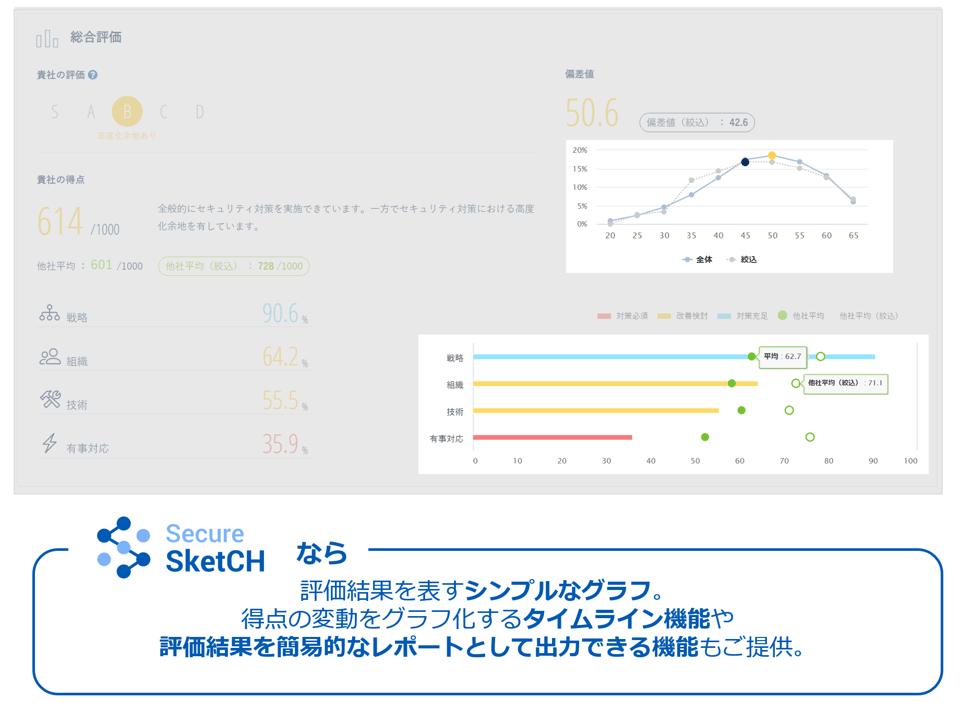 secure sketch_graphs in sketch