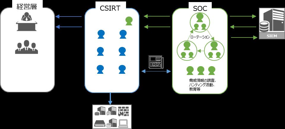Secure SketCH_セキュリティ監視運用の全体像