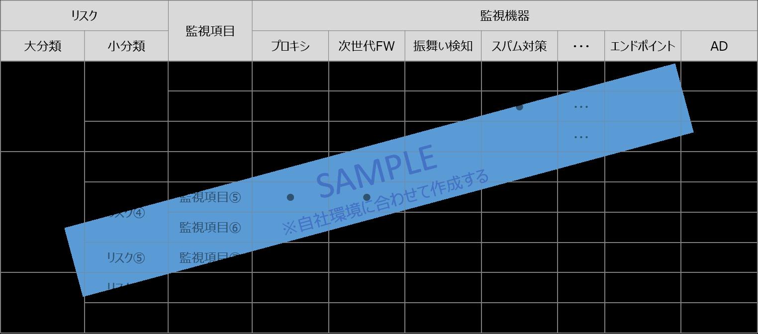 Secure SketCH_リスク・監視機器・監視項目の整理例