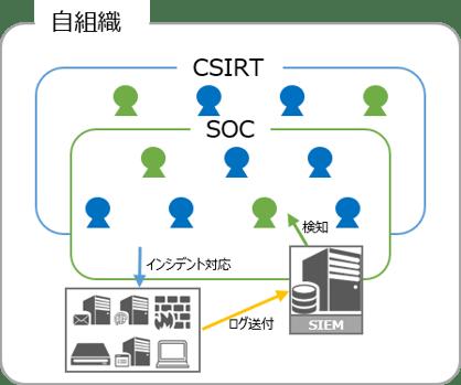 Secure SketCH_SIEM/SOC、CSIRT一元管理型パターン