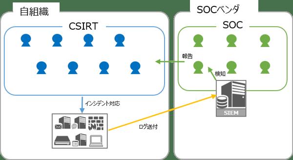Secure SketCH_SIEM/SOC分離型パターン