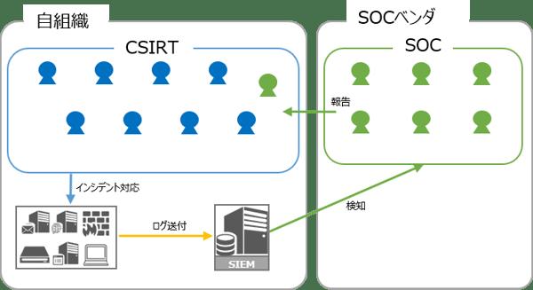Secure SketCH_SOC分離型パターン