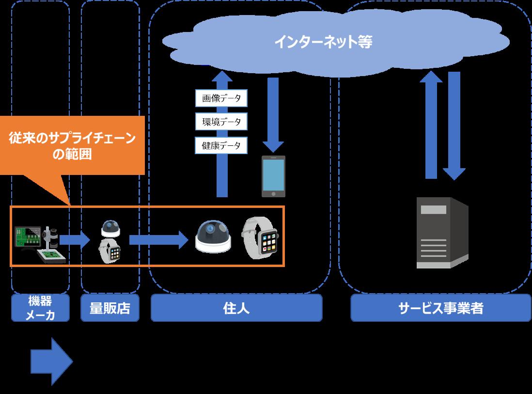 スマートフォームにおけるバリュークリエイションプロセス