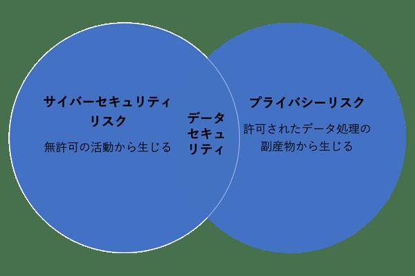 サイバーセキュリティリスクとプライバシーリスクの関係図