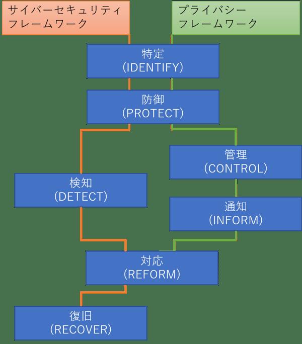 CSFとPFのコアの関係図