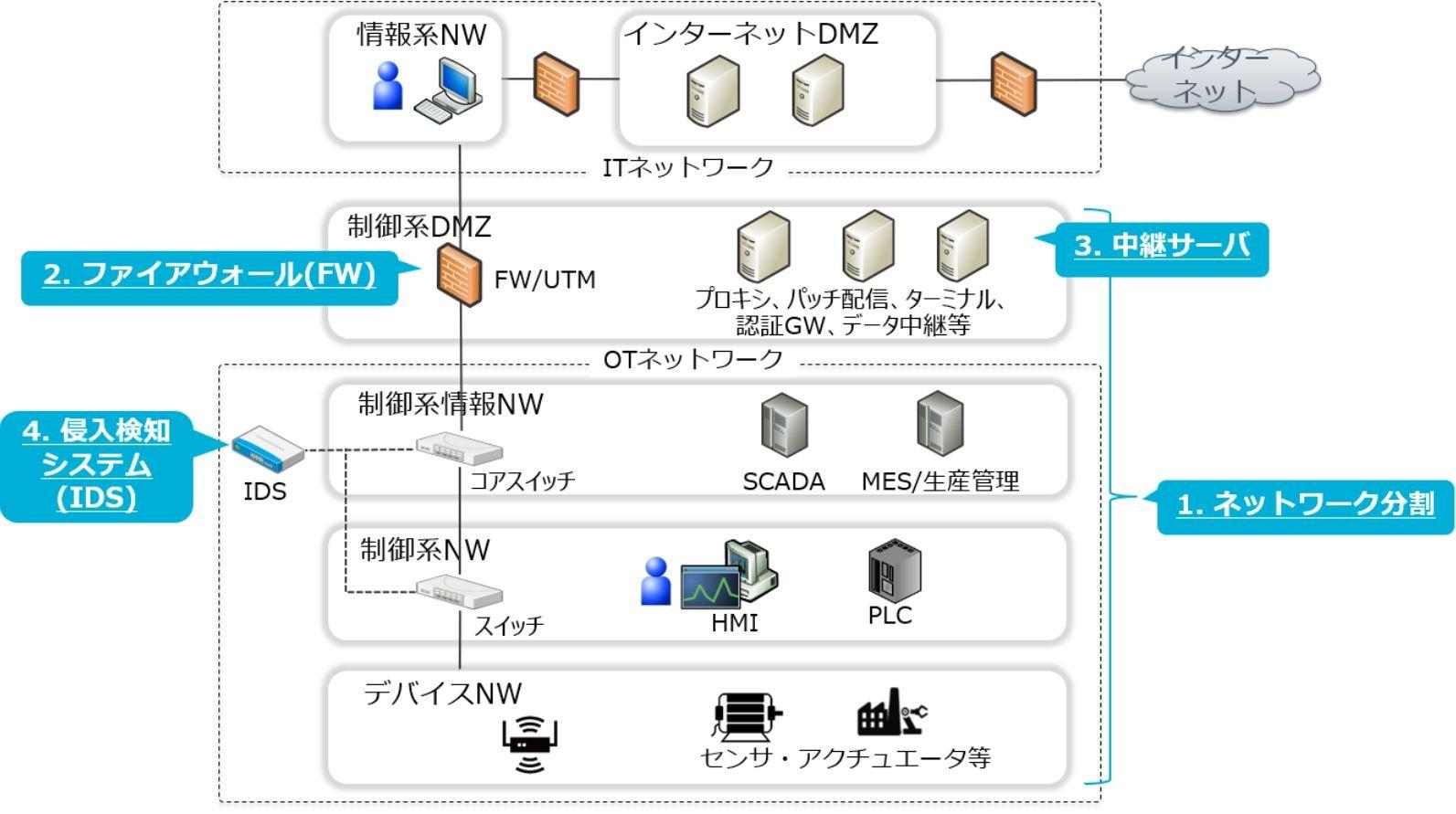 産業用ネットワークにおけるIDSの設置場所
