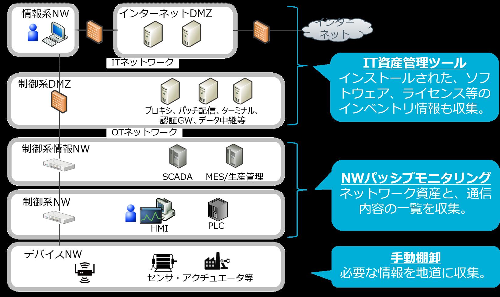 Secure SketCH_ネットワークごとの構成情報把握手法
