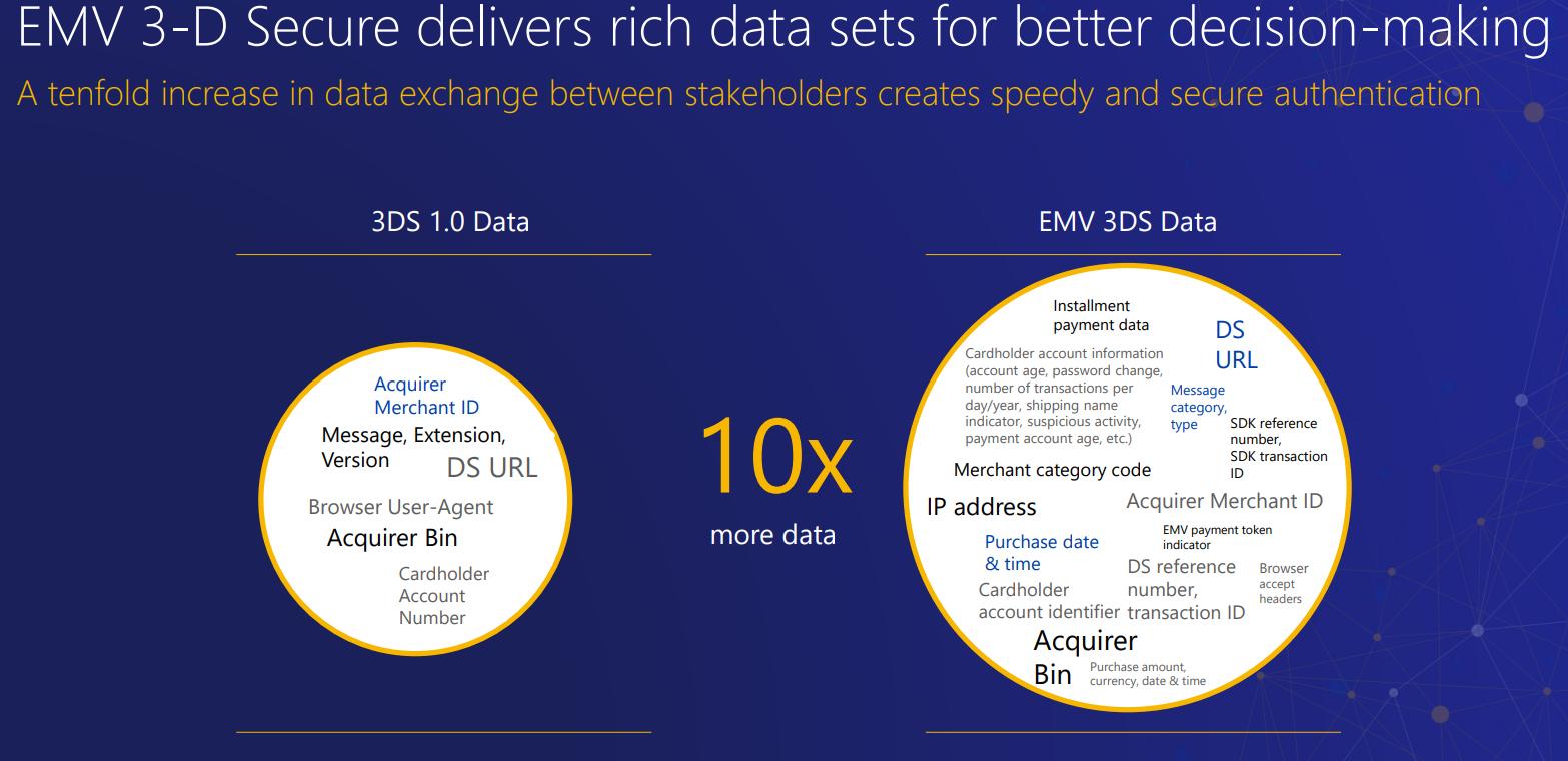 3D Secure 1.0と3D Secure2利用するデータの比較