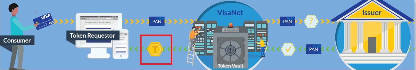 Visa Tokenization Service_VTSの仕組み