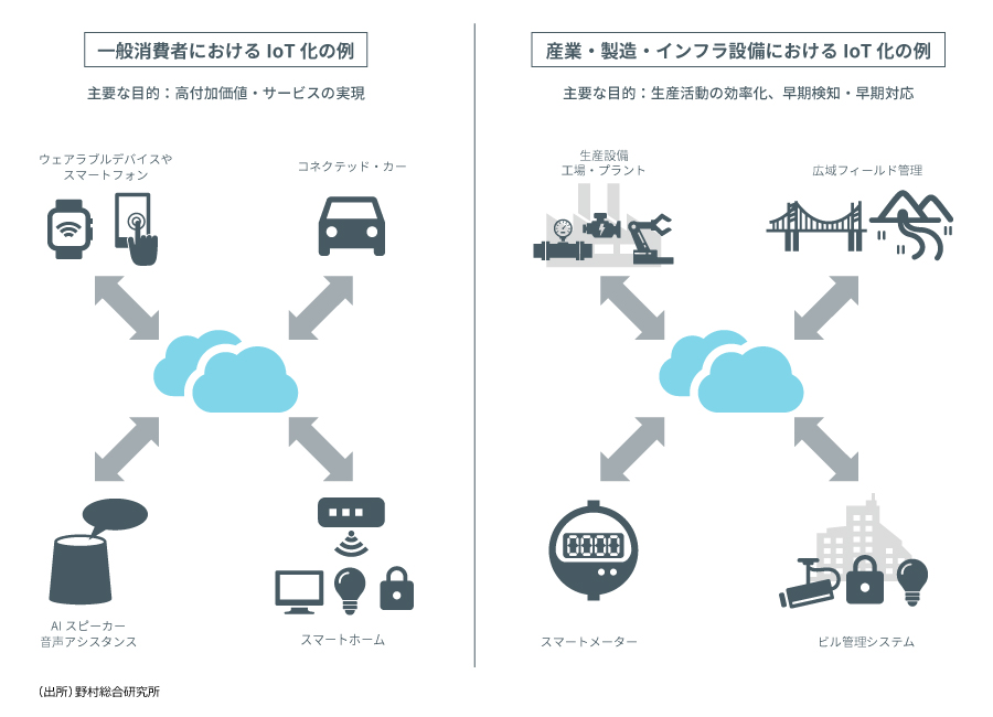 IoT Industry4.0