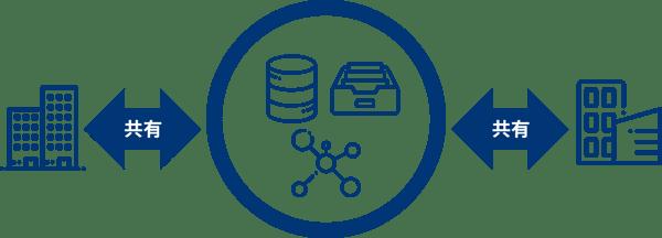 指示10_情報共有活動への参加を通じた攻撃情報の入手とその有効活用及び提供