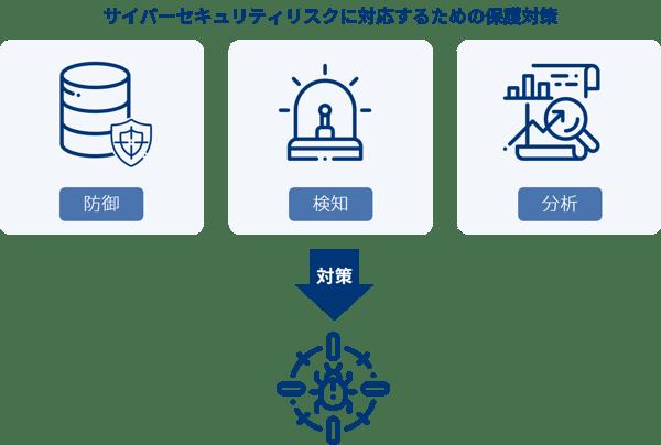 指示5_サイバーセキュリティリスクに対応するための仕組みの構築