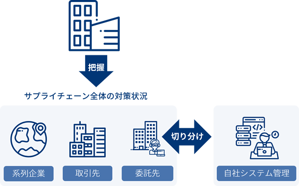 指示9_ビジネスパートナーや委託先等を含めたサプライチェーン全体の対策及び状況把握3