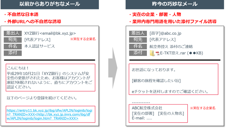 標的型メール攻撃の文面の例