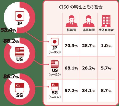 NRIセキュア-Insight2019-CISOを設置している企業とCISOの属性