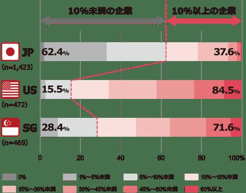 NRIセキュア-Insight2019-IT関連予算に占めるセキュリティ予算の割合