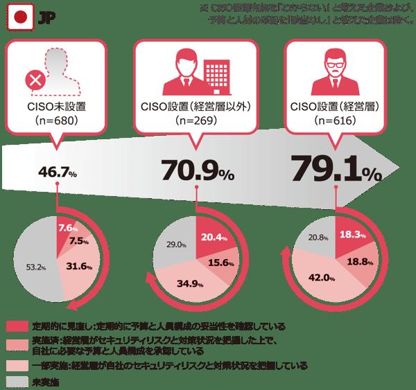 NRIセキュア-Insight2019-日本企業におけるCCISO設置別の予算と人員の采配