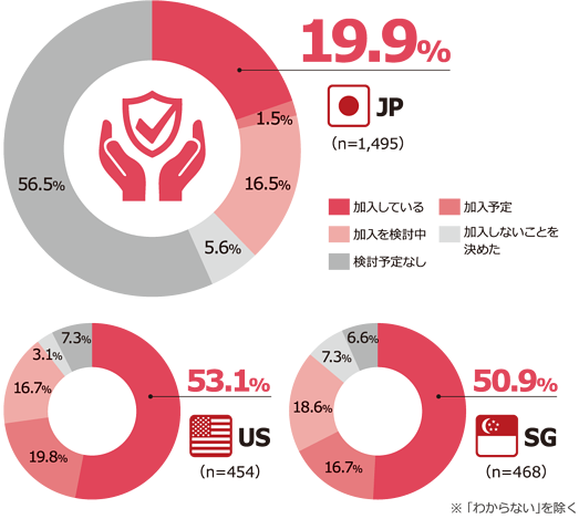 NRIセキュア-Insight2019-サイバー保険の加入状況