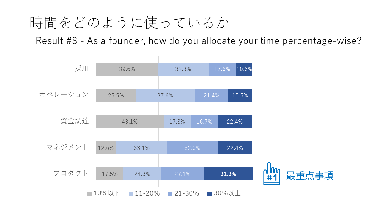 Time-Allocation-of-Startups