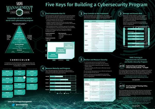 Five Keys for Building a Cybersecurity Program_2