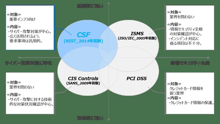 NIST-CSF-Positioning2