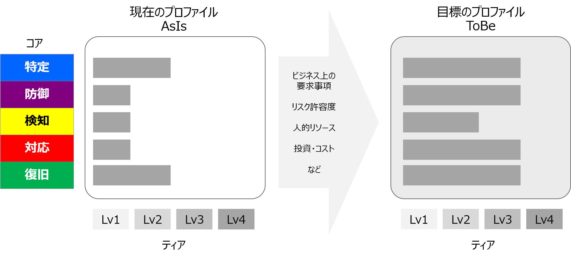 NIST-CSF-ProfileUsecase2