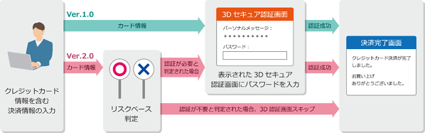 3DS-Version1.0-2.0
